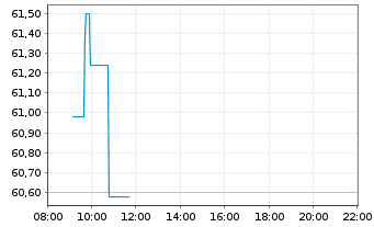 Chart Novozymes A/S - Intraday