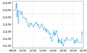 Chart Novo-Nordisk AS - Intraday