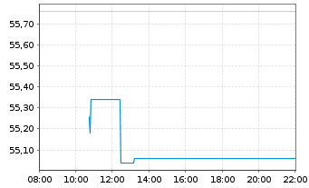 Chart Amadeus IT Group SA - Intraday