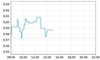 Chart BCO Santander Centr.Hispano SA - Intraday