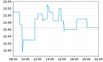Chart Iberdrola S.A. - Intraday