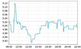 Chart Nokia Corp. - Intraday