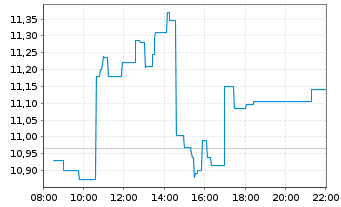 Chart Atos SE - Intraday