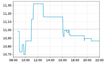 Chart Atos Origin S.A. - Intraday