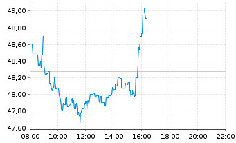 Chart Total S.A. - Intraday