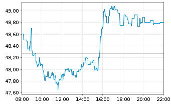 Chart Total S.E. - Intraday