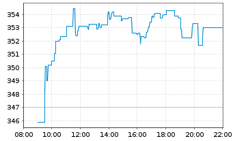 Chart L Oreal S.A. - Intraday
