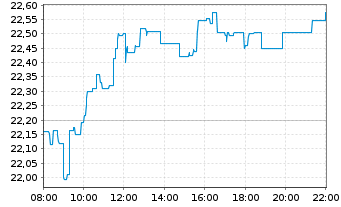 Chart Axa S.A. - Intraday