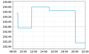 Chart Pernod-Ricard S.A. - Intraday