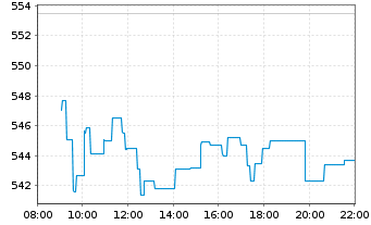 Chart Kering S.A. - Intraday
