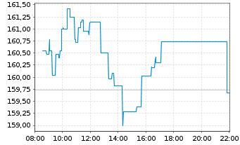 Chart Schneider Electric SE - Intraday