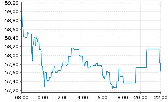 Chart BNP Paribas S.A. - Intraday