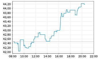 Chart BNP Paribas S.A. - Intraday