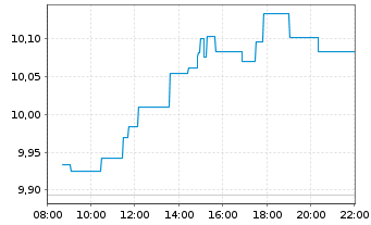 Chart Orange S.A. - Intraday