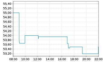 Chart Amundi S.A. - Intraday