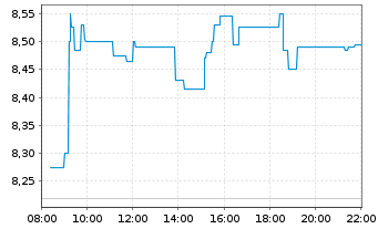 Chart Eutelsat Communications - Intraday