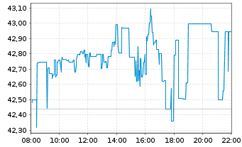 Chart Lyxor NEW ENERGY(DR)UCITS ETF - Intraday