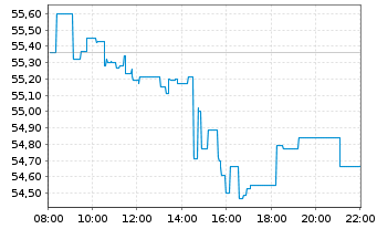 Chart Lyxor World Water UCITS ETF - Intraday