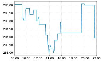 Chart Amundi ETF MSCI Germany - Intraday