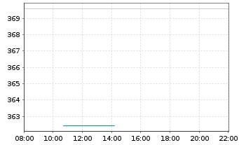 Chart Amundi ETF MSCI Eur.Healthcare - Intraday