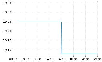 Chart Antofagasta PLC - Intraday