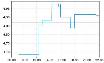 Chart ASOS PLC - Intraday