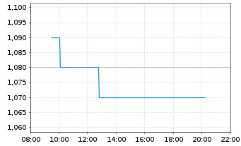Chart Centrica PLC - Intraday