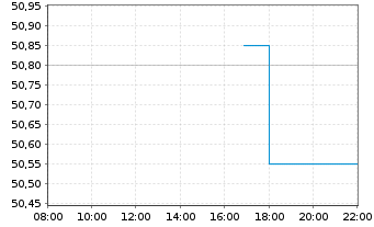 Chart Coca-Cola European Partn. PLC - Intraday