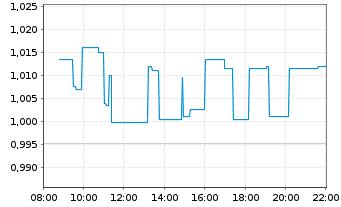 Chart Lenovo Group Ltd. - Intraday