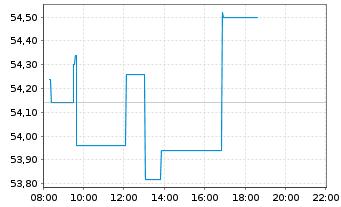 Chart CRH PLC - Intraday