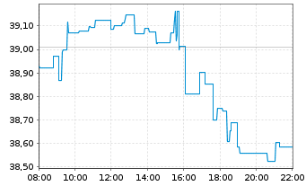Chart iShares PLC-S&P 500 UC.ETF DIS - Intraday