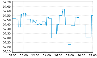 Chart iShs MSCI World UCITS ETF - Intraday