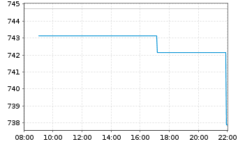 Chart I.M.-I.S&P 500 UETF - Intraday