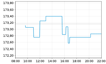 Chart SPDR MSCI ACWI IMI UCITS ETF - Intraday