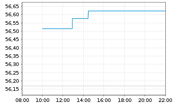Chart SPDR Bloomb.Bar.EO Ag.Bd U.ETF - Intraday