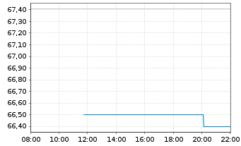 Chart SPDR MSCI EM Asia UCITS ETF - Intraday
