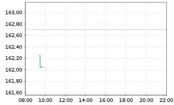Chart Invesco Physical Markets PLC - Intraday