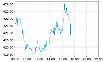 Chart iShsVII-Core S&P 500 UCITS ETF - Intraday