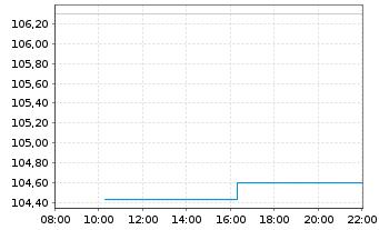 Chart Source Mkts-S.EU.STOXX50 U.ETF - Intraday
