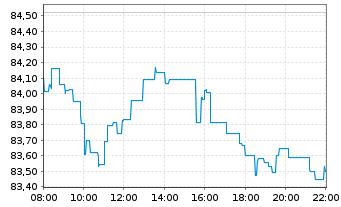 Chart Source Mkts-S.MSCI World U.ETF - Intraday