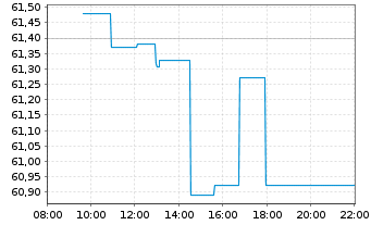 Chart Xtr.(IE) - S&P 500 - Intraday