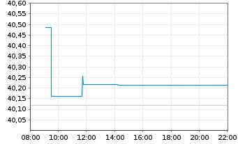 Chart SSga S.E.E.II-SPDR TR G.Con.Bd - Intraday