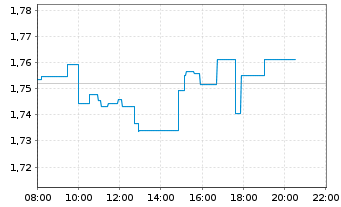 Chart Intesa Sanpaolo S.p.A. - Intraday