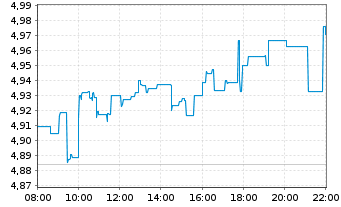 Chart Enel S.P.A. - Intraday