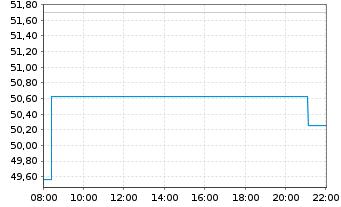 Chart Nidec Corp. - Intraday