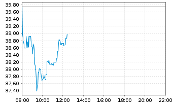 Chart RTL Group S.A. - Intraday