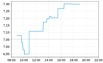 Chart SES S.A. - Intraday