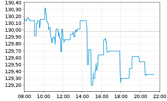 Chart Xtrackers DAX - Intraday