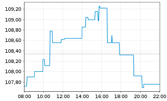 Chart ComStage ETF - DAX TR - Intraday