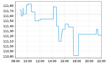 Chart ComStage-DAX UCITS ETF - Intraday
